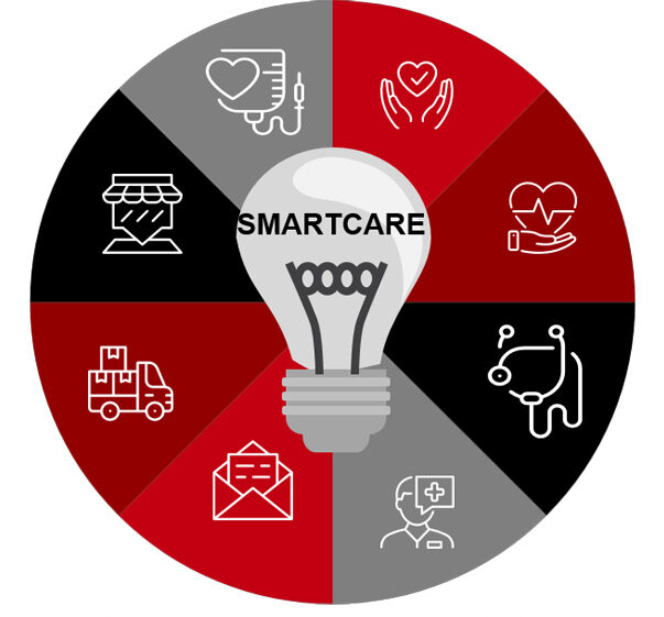 smartcare platform of care
